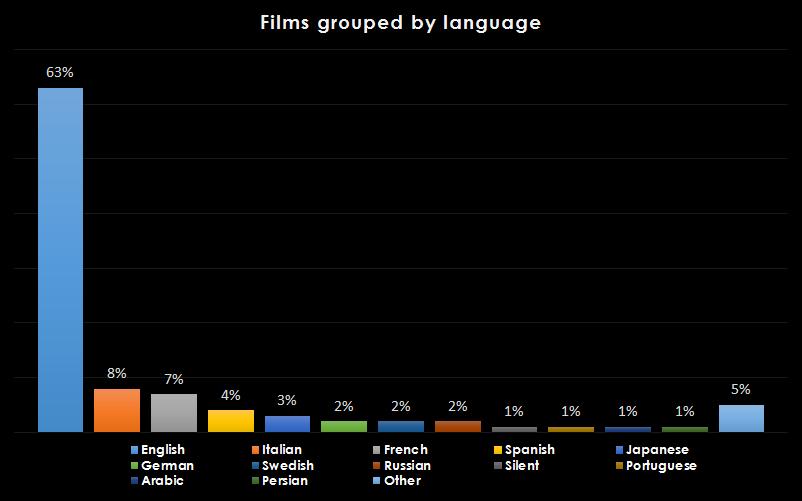 languages2
